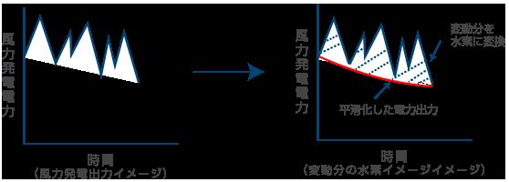 風力充電電力/風力発電電力