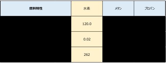 水素と他の燃料(メタン、プロパン)を比較