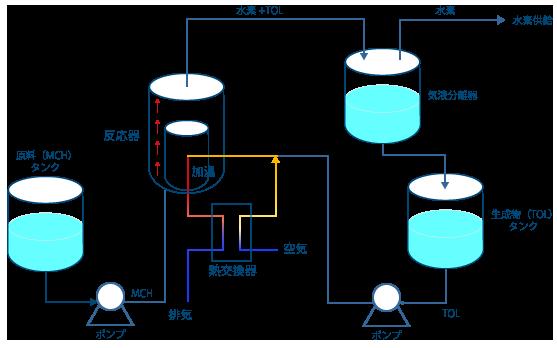 装置のフロー図
