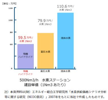 水素ステーション建設コスト